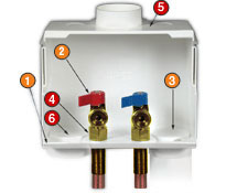 Du All Dual Drain Washing Machine Outlet Box Ips Corporation
